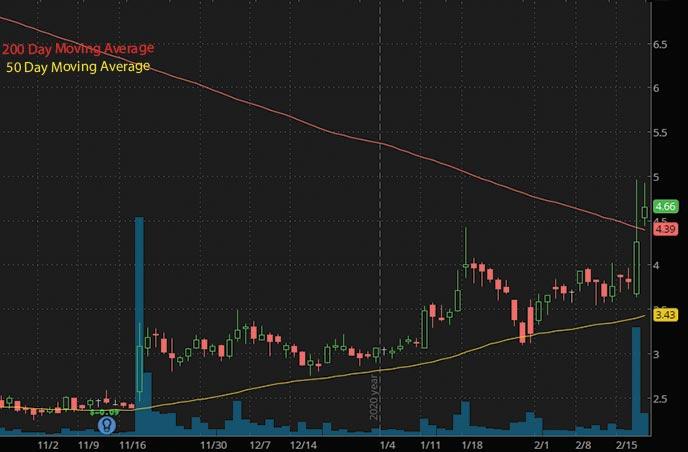 penny stocks to buy BELLUS Health BLU stock chart