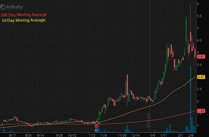 penny stocks to buy Infinity Pharmaceuticals Inc. INFI stock chart