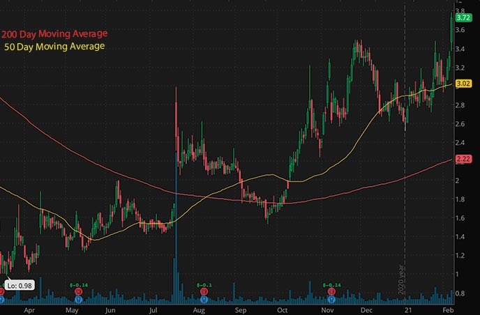 penny stocks to buy NewAge Inc NBEV stock chart