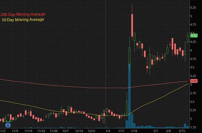 penny stocks to buy ObsEva SA OBSV stock chart