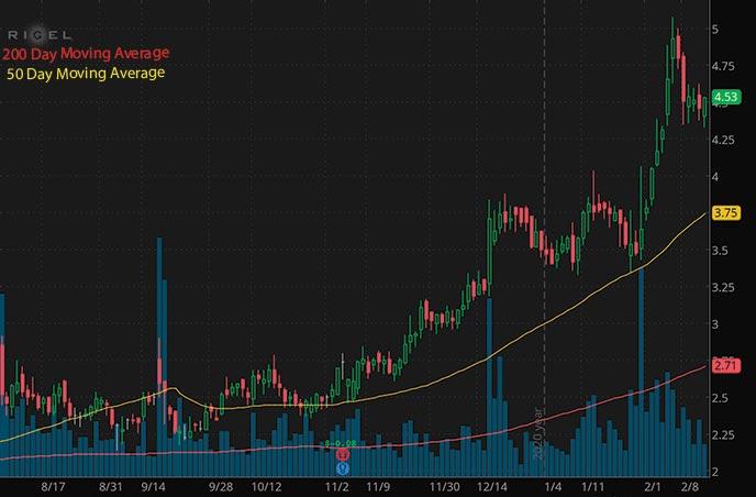 penny stocks to buy Rigel Pharmaceuticals Inc. RIGL stock chart