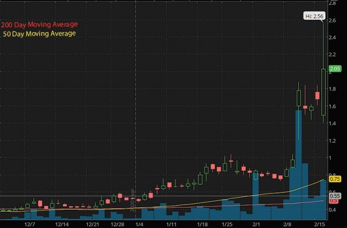 penny stocks to buy US Antimony UAMY stock chart