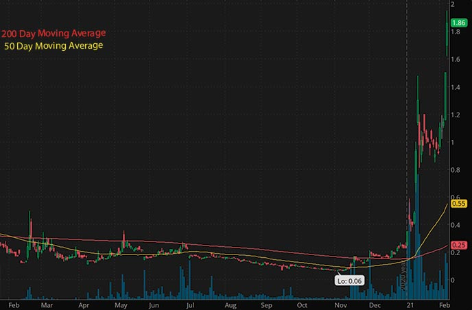 penny stocks to buy Zomedica Corp. ZOM stock chart