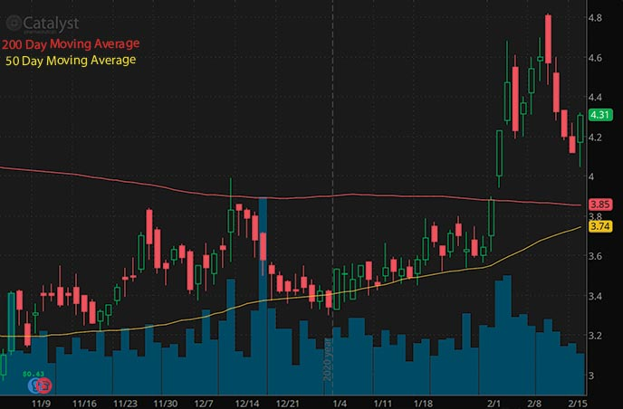 penny stocks to buy according to analysts Catalyst Pharmaceuticals CPRX stock chart