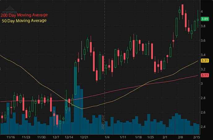 penny stocks to buy according to analysts Fortress Biotech FBIO stock chart