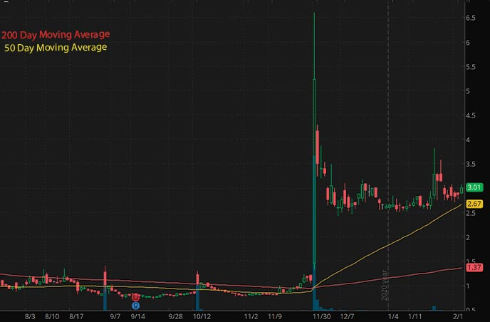 penny stocks to buy right now Auris Medical Holdings EARS stock chart