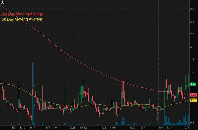 penny stocks to buy right now Borqs Technologies Inc. BRQS stock chart