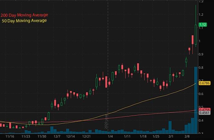 penny stocks to buy robinhood Denison Mines Corp. DNN stock chart