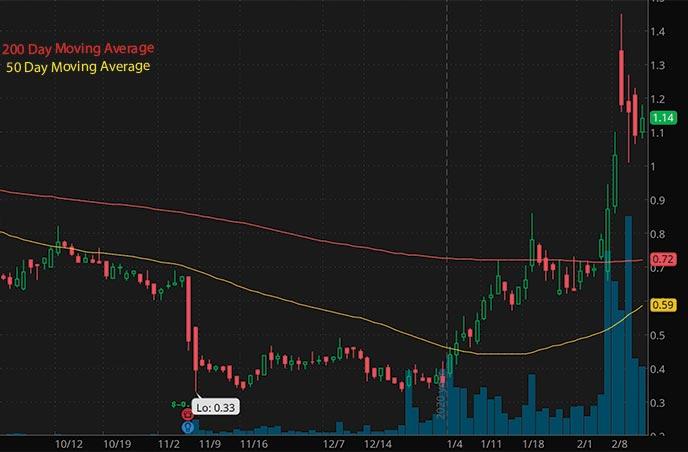 penny stocks to buy under 2 Assertio Holdings Inc. ASRT stock chart
