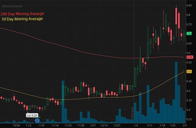 penny stocks to buy under 3 Aeterna Zentaris Inc. AEZS stock chart