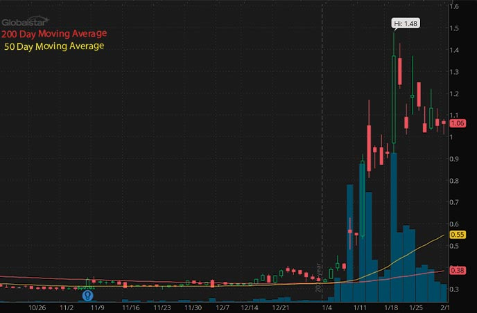 penny stocks to buy under 3 Globalstar Inc. GSAT stock chart
