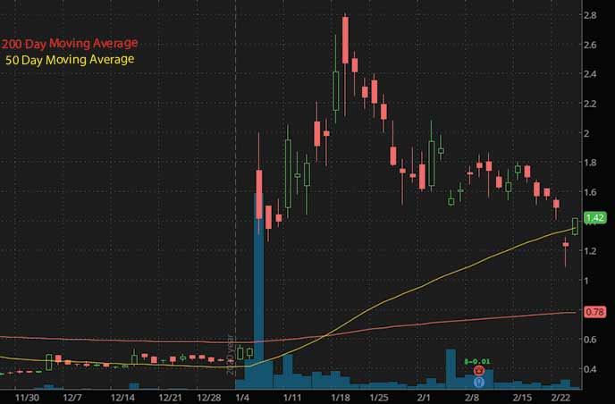 penny stocks to buy under 3 Isoray ISR stock chart
