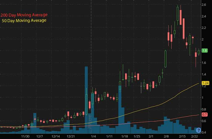 penny stocks to buy under 3 Novan Inc. NOVN stock chart