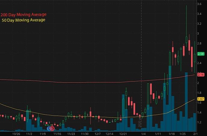 penny stocks to buy under 3 Vislink Technologies Inc. VISL stock chart