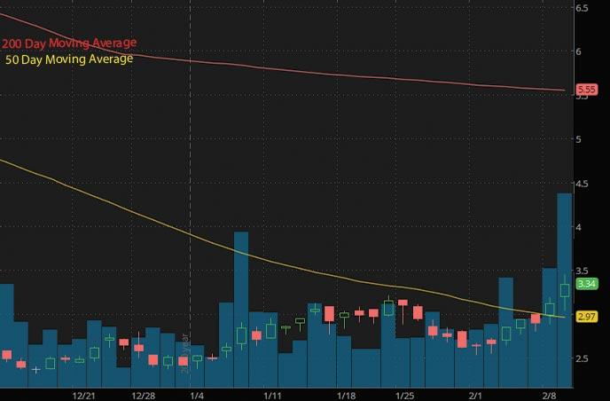penny stocks to buy under 5 Nabriva Therapeutics NBRV stock chart