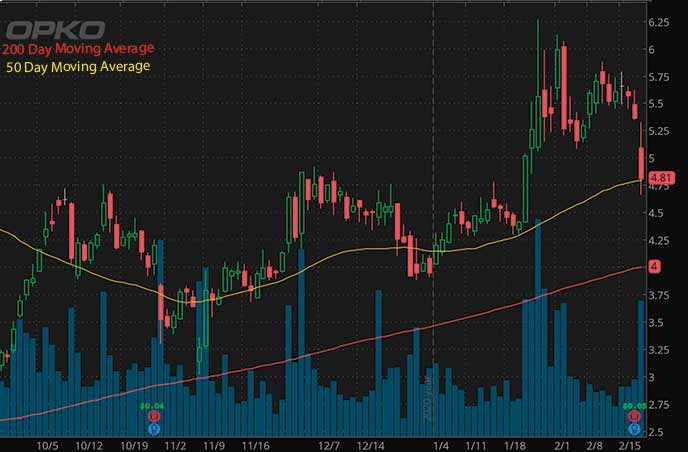 penny stocks to buy under 5 Opko Health Inc. OPK stock chart