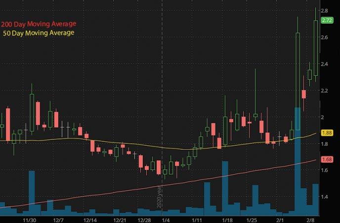 penny stocks to buy under 5 SINTX Technologies SINT stock chart
