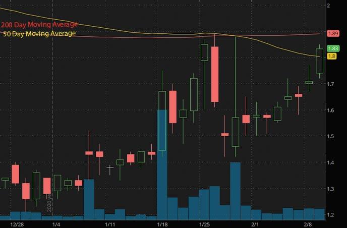 penny stocks to buy under 5 Soligenix Inc SNGX stock chart