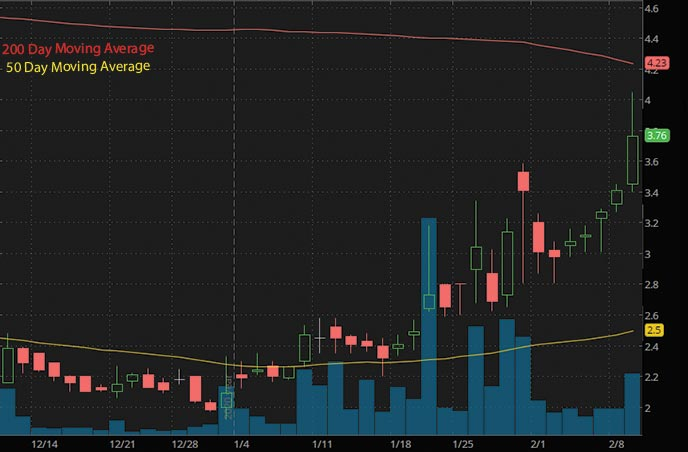 penny stocks to buy under 5 ThermoGenisis Holdings Inc. THMO stock chart