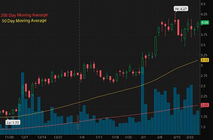 penny stocks to watch Nexgen Energy Ltd. NXE stock chart