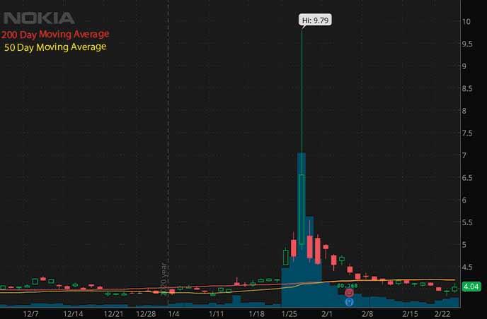 reddit penny stocks Nokia Corporation NOK stock chart