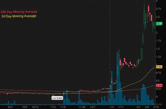 reddit penny stocks to watch Zomedica Corp. ZOM stock chart