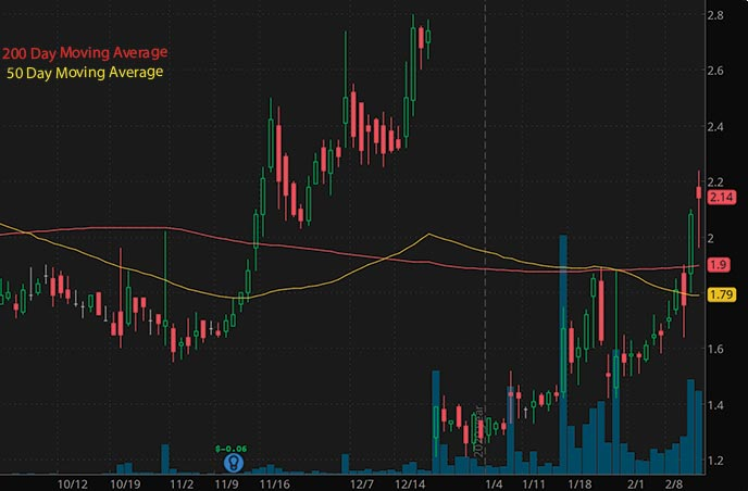robinhood penny stocks to buy avoid Soligenix Inc. SNGX stock chart