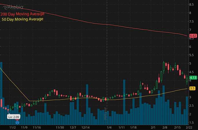 robinhood penny stocks to watch Akebia Therapeutics Inc. AKBA stock chart