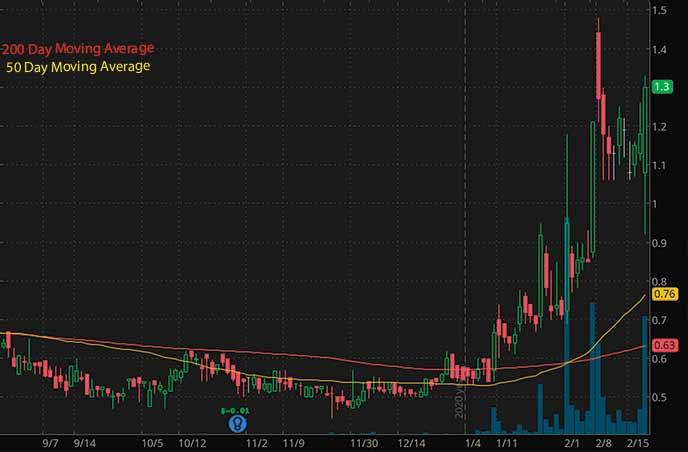 robinhood penny stocks to watch Kelso Technologies Inc. KIQ stock chart