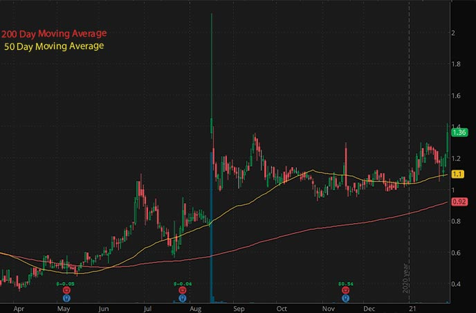 silver penny stocks to buy Comstock Mining Inc LODE stock chart