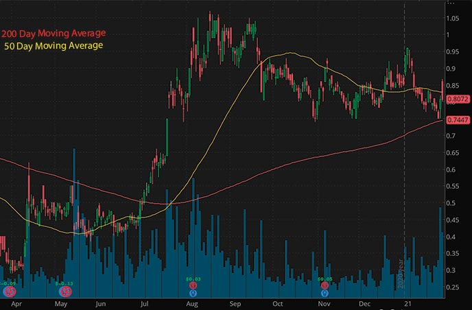 silver penny stocks to buy Great Panther Mining Limited GPL stock chart