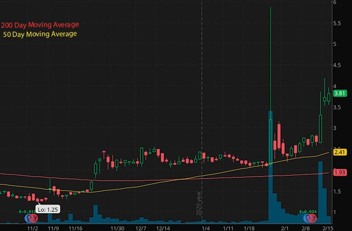 tech penny stocks to watch Trivago TRVG stock chart