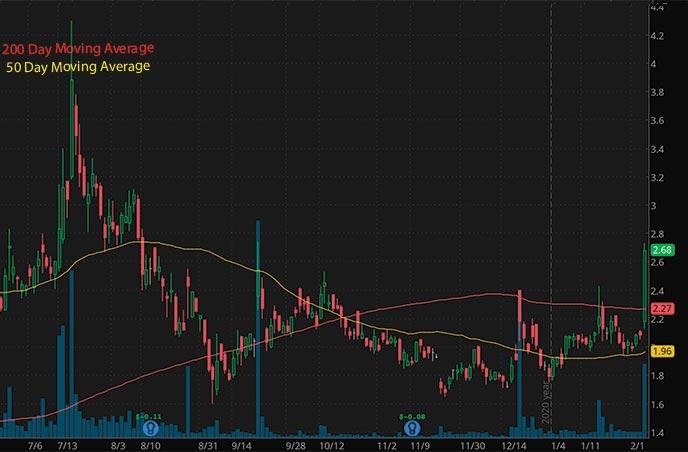top penny stocks to buy AIM ImmunoTech Inc. AIM stock chart