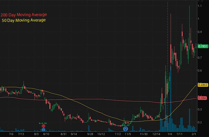 top penny stocks to buy Guardion Health Sciences Inc. GHSI stock chart