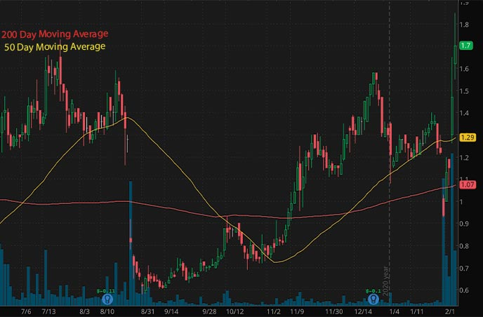 top penny stocks to buy Outlook Therapeutics Inc. OTLK stock chart