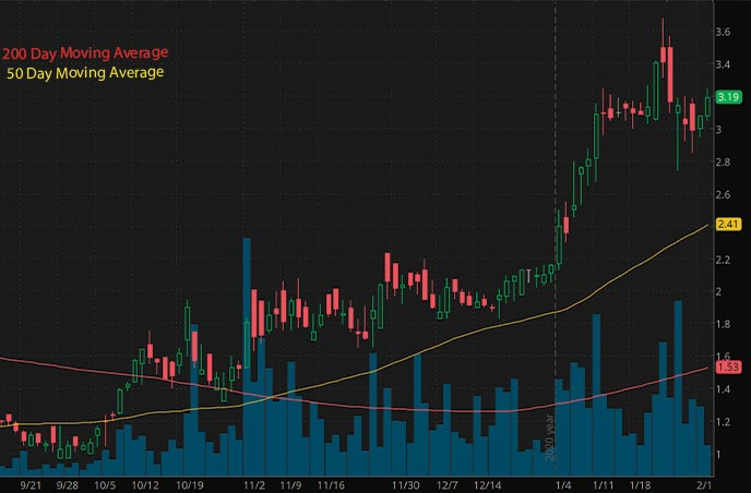 vice penny stocks to buy Harvest Health Recreation HRVSF stock chart