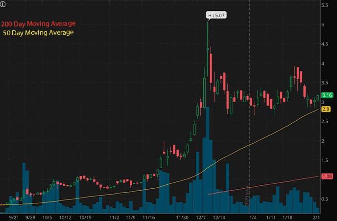 vice penny stocks to buy MindMed MMEDF stock chart
