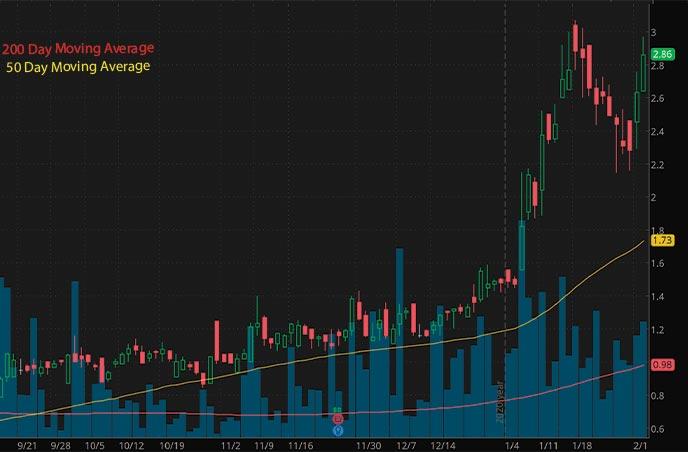 vice penny stocks to buy Vireo Health VREOF stock chart