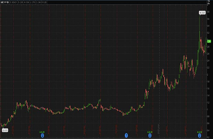 Energy Penny Stocks to Watch Uranium Energy Corp UEC Stock Chart