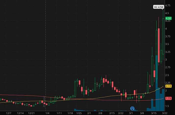 NFT penny stocks to buy sell Liquid Media YVR stock chart