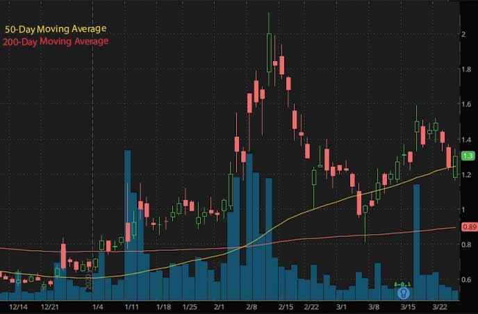 PRQR stock biotech stocks to watch Tonix TNXP stock chart