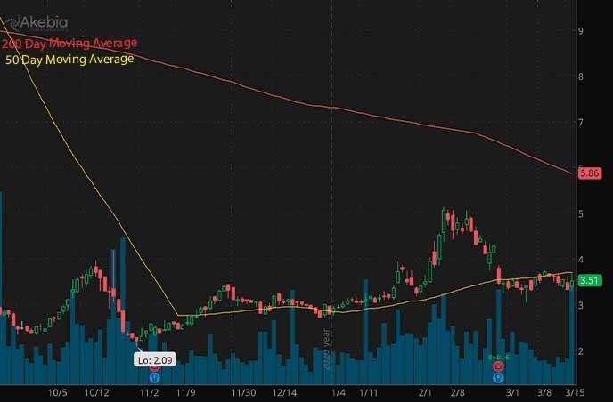 Penny Stocks to Watch Akebia Therapeutics Inc AKBA Stock Chart