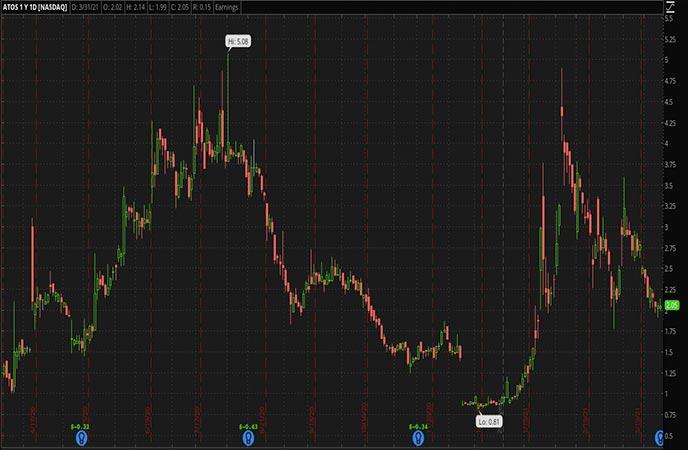 Penny Stocks to Watch Atossa Therapeutics Inc ATOS Stock Chart