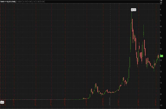 Penny Stocks to Watch Humbl Inc. (HMBL Stock Chart)