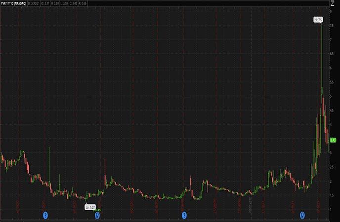 Penny Stocks to Watch Liquid Media Group Ltd YVR Stock Chart
