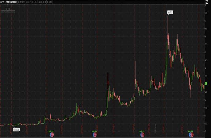 Penny Stocks to Watch Ocean Power Technologies Inc OPTT Stock Chart