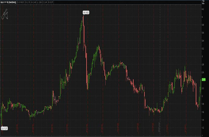 Penny Stocks to Watch TD Holdings Inc. (GLG Stock Chart)