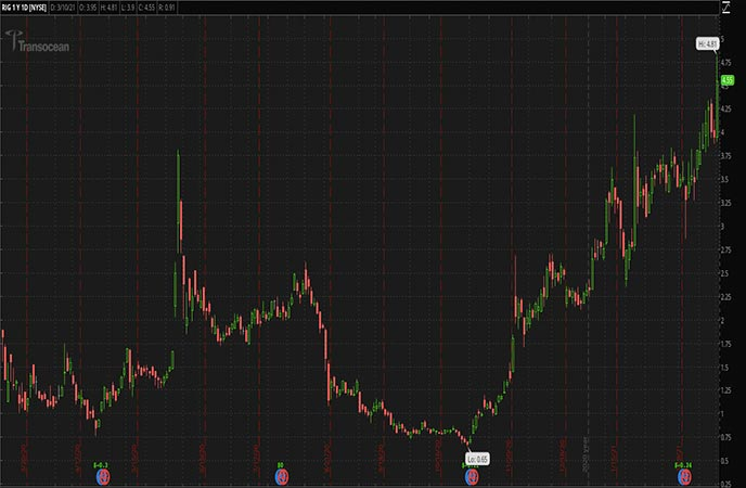 Penny Stocks to Watch Transocean Ltd. (RIG Stock Chart)