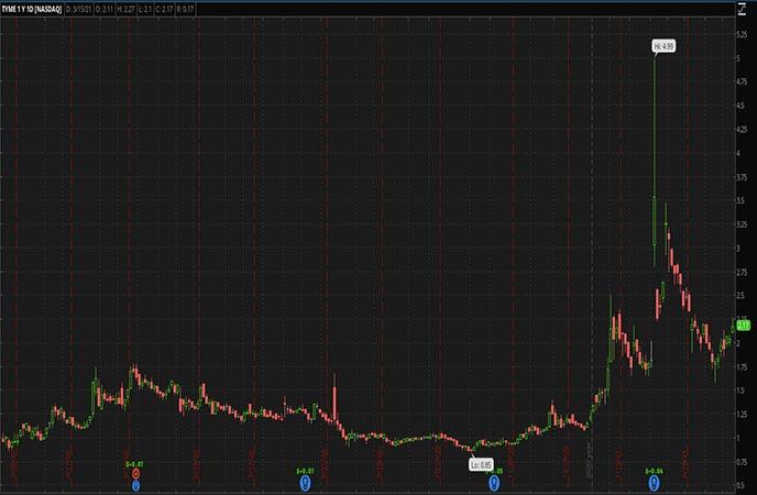 Penny Stocks to Watch Tyme Technologies Inc TYME Stock Chart