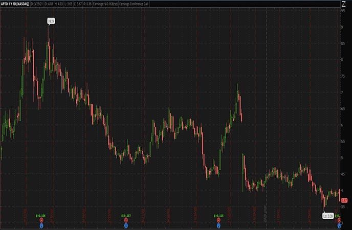 Penny_Stocks_to_Watch_Aptose_Biosciences_Inc_APTO_Stock_Chart